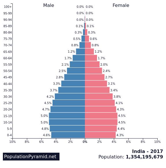 Population Of India 2017 Populationpyramidnet