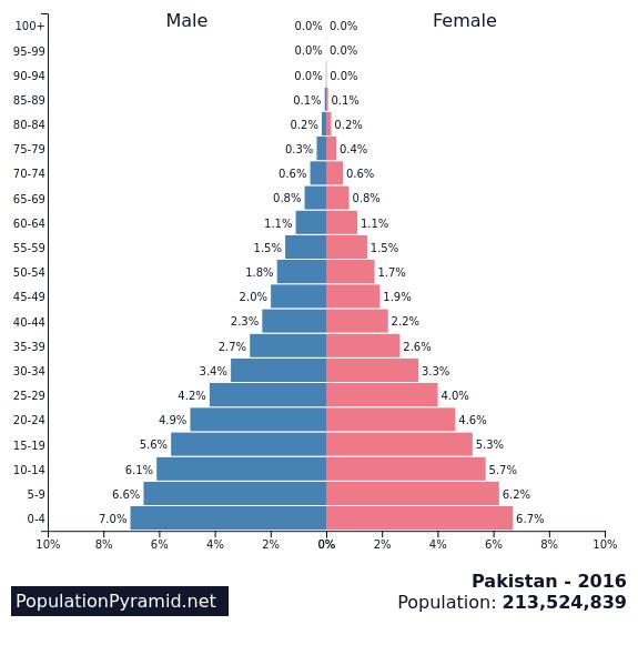 Population Of Pakistan 2016 Populationpyramidnet