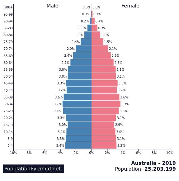 https://images.populationpyramid.net/capture/?selector=%23pyramid-share-container&url=https%3A%2F%2Fwww.populationpyramid.net%2Faustralia%2F2019%2F%3Fshare%3Dtrue