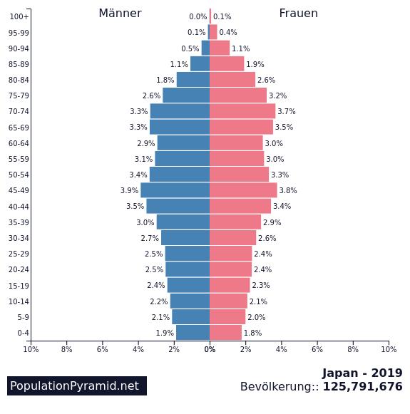 Bevölkerungspyramide Japan