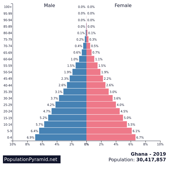 https://images.populationpyramid.net/capture/?selector=%23pyramid-share-container&url=https%3A%2F%2Fwww.populationpyramid.net%2Fghana%2F2019%2F%3Fshare%3Dtrue