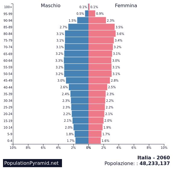 piramide della popolazione in Italia