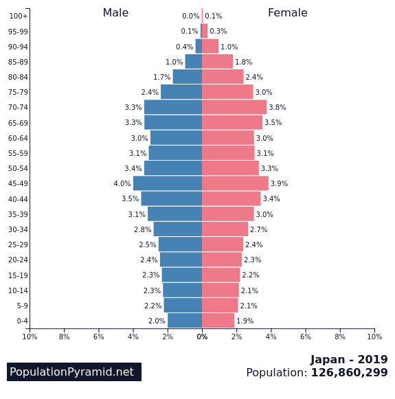 https://images.populationpyramid.net/capture/?selector=%23pyramid-share-container&url=https%3A%2F%2Fwww.populationpyramid.net%2Fjapan%2F2019%2F%3Fshare%3Dtrue
