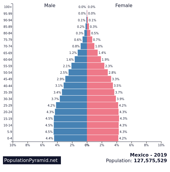 https://images.populationpyramid.net/capture/?selector=%23pyramid-share-container&url=https%3A%2F%2Fwww.populationpyramid.net%2Fmexico%2F2019%2F%3Fshare%3Dtrue
