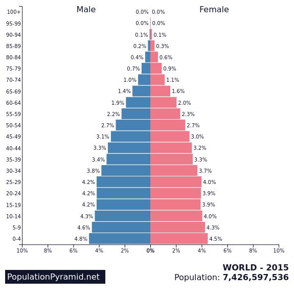 Population of WORLD 2015 - PopulationPyramid.net