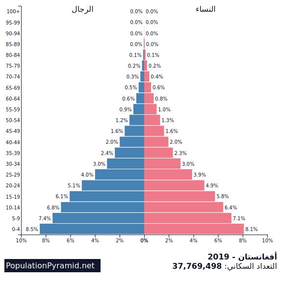 سن البلوغ حظا سعيدا أفلام عدد السكان عام 2005 في البحرين Alterazioni Org