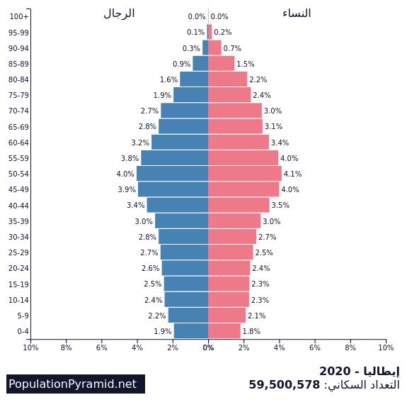 التعداد السكاني إيطاليا 2020 Populationpyramid Net