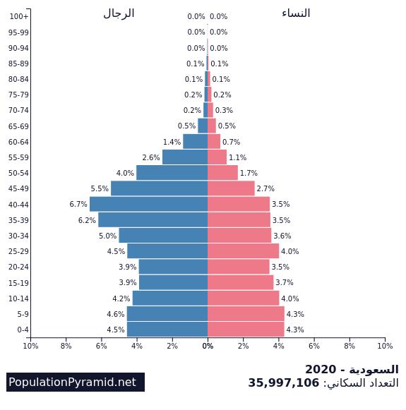 التعداد السكاني السعودية 2020 Populationpyramid Net