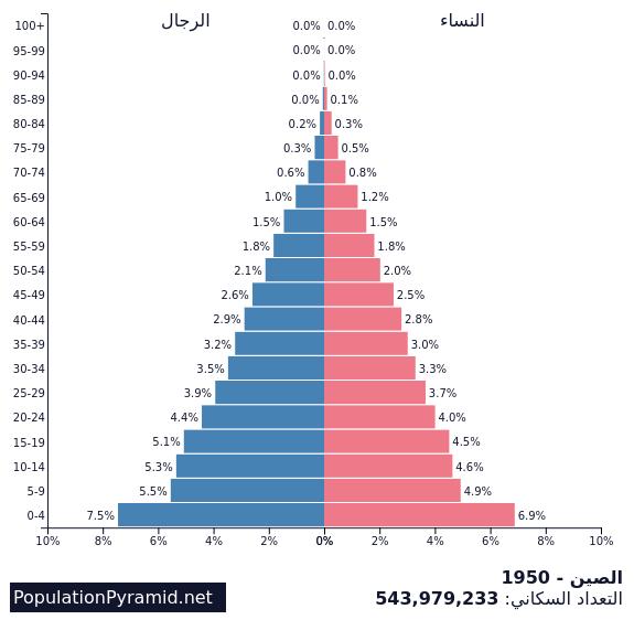 التعداد السكاني الصين 1950 Populationpyramid Net