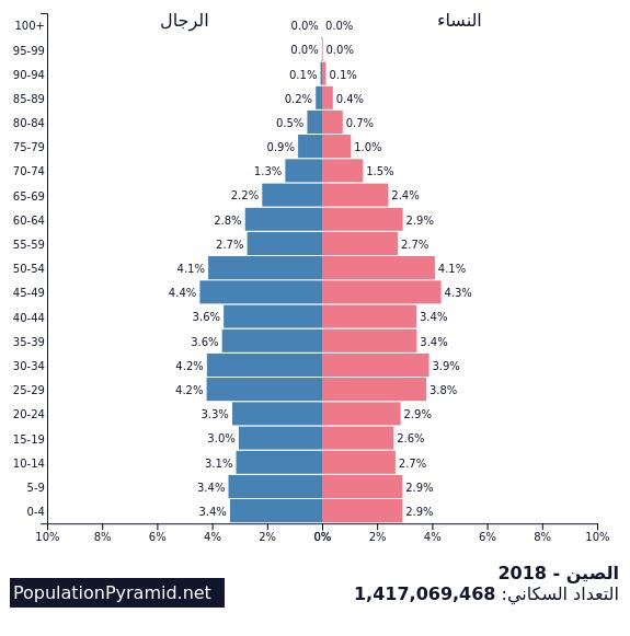 التعداد السكاني الصين 2018 Populationpyramid Net