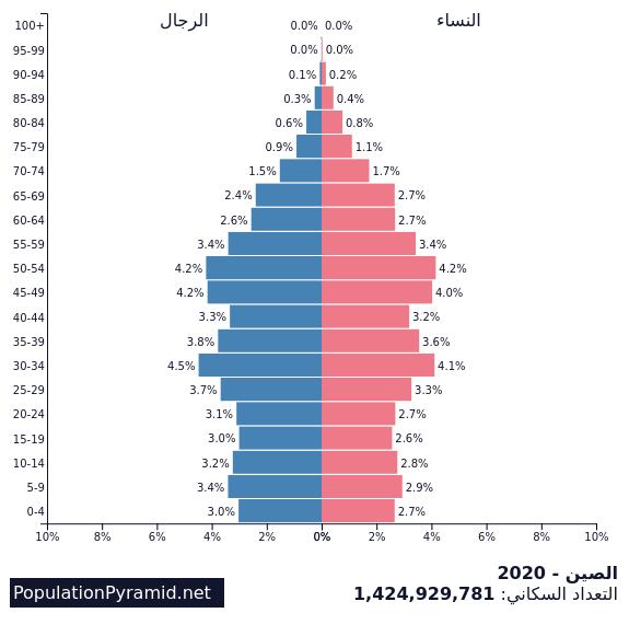 التعداد السكاني الصين 2020 Populationpyramid Net