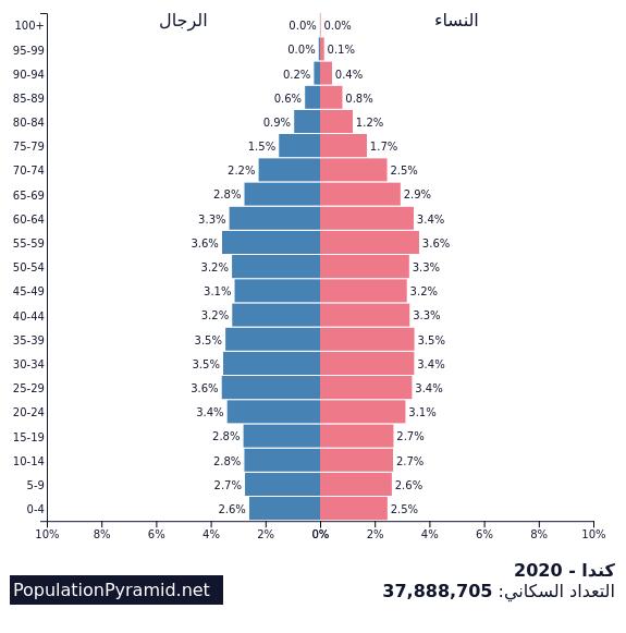 التعداد السكاني كندا 2020 Populationpyramid Net
