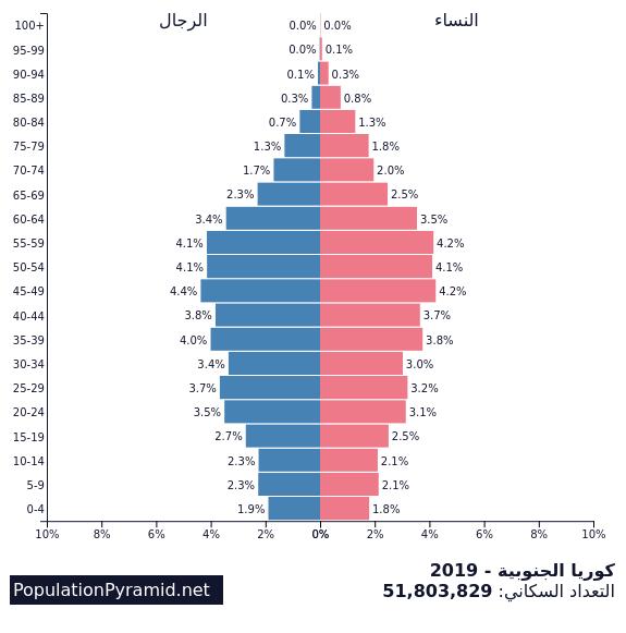 التعداد السكاني كوريا الجنوبية 2019 Populationpyramid Net