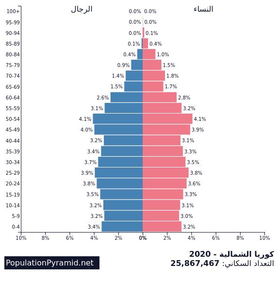التعداد السكاني كوريا الشمالية 2020 Populationpyramid Net