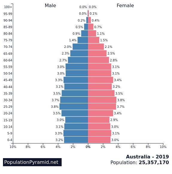 Population of Australia 2019 - PopulationPyramid net