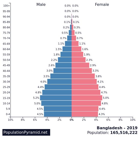 Population of Bangladesh 2019 - PopulationPyramid net