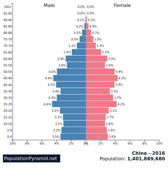 Population Of China 2016 Populationpyramid