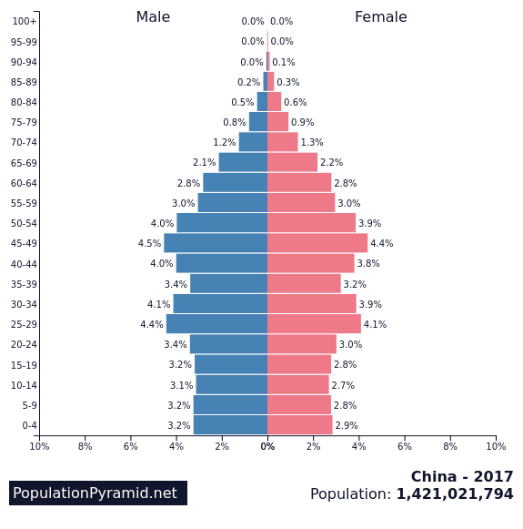 Population Of China 2017 - Populationpyramidnet-9269