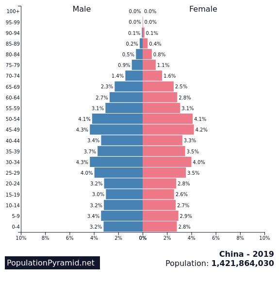 Population Of China 2019 - Populationpyramidnet-2176