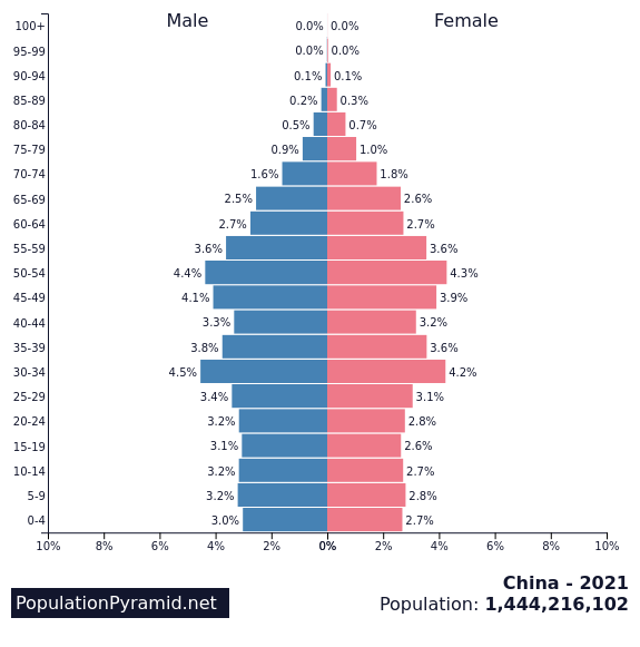 Population Pyramids of the World from 1950 to 2100