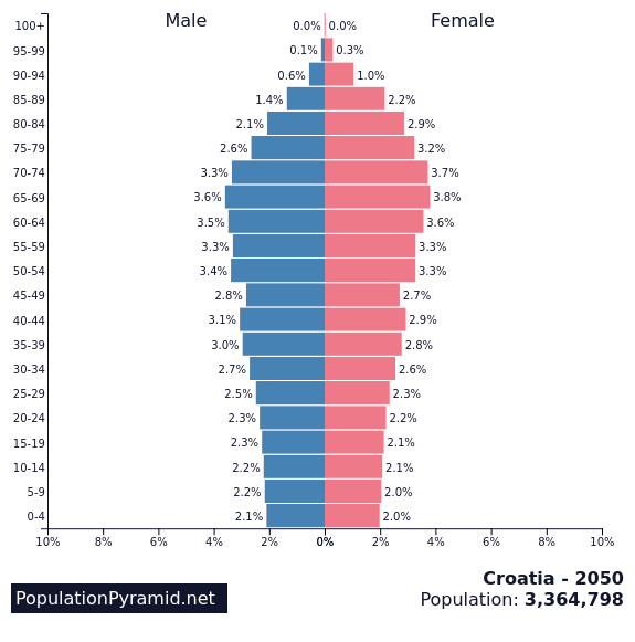 https://images.populationpyramid.net/capture/?selector=%23pyramid-share-container&url=https%3A%2F%2Fwww.populationpyramid.net/croatia/2050/%3Fshare%3Dtrue