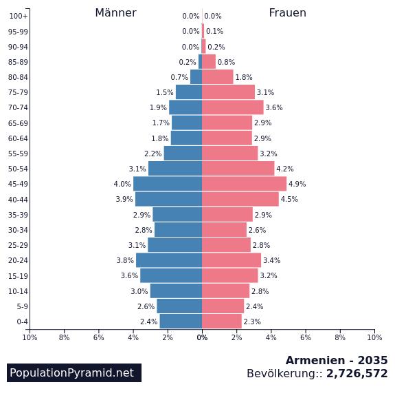 Bevolkerung Armenien 2035 Populationpyramid Net