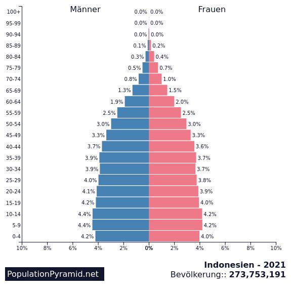 Bevölkerung Afrika 2021
