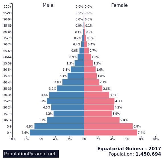 Population of Equatorial Guinea 2017 - PopulationPyramid.net