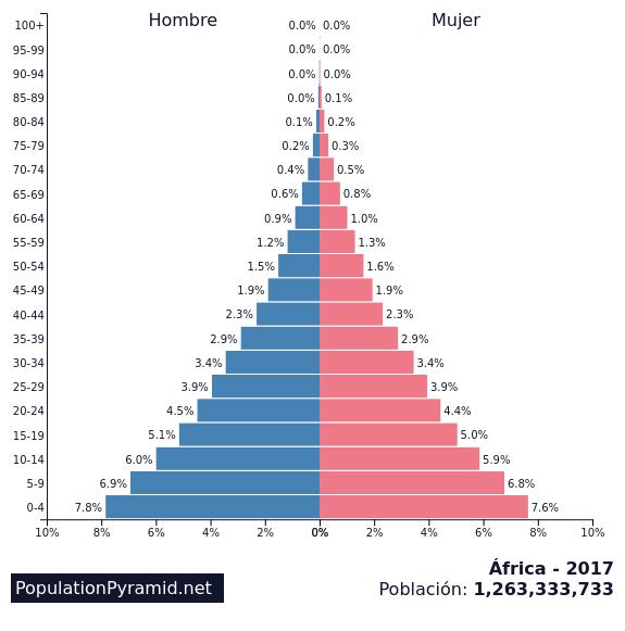 Población áfrica 2017 Populationpyramid Net