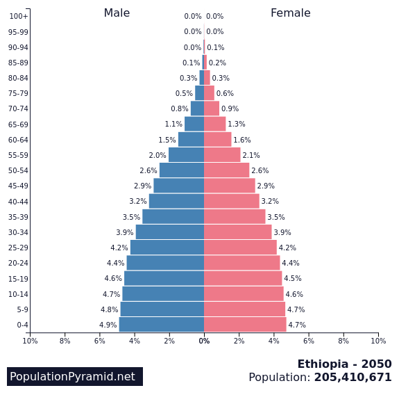 Population of Ethiopia 2050 - PopulationPyramid net