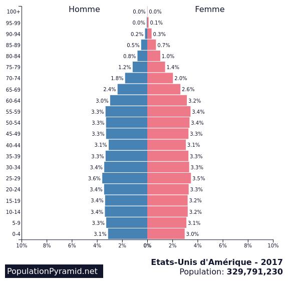 """Résultat de recherche d'images pour """"pyramide des ages USA"""""""