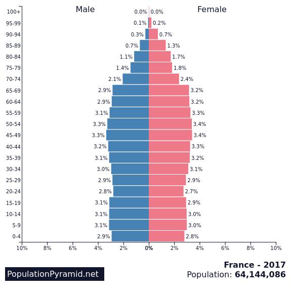 Population of France 2017 - PopulationPyramid.net