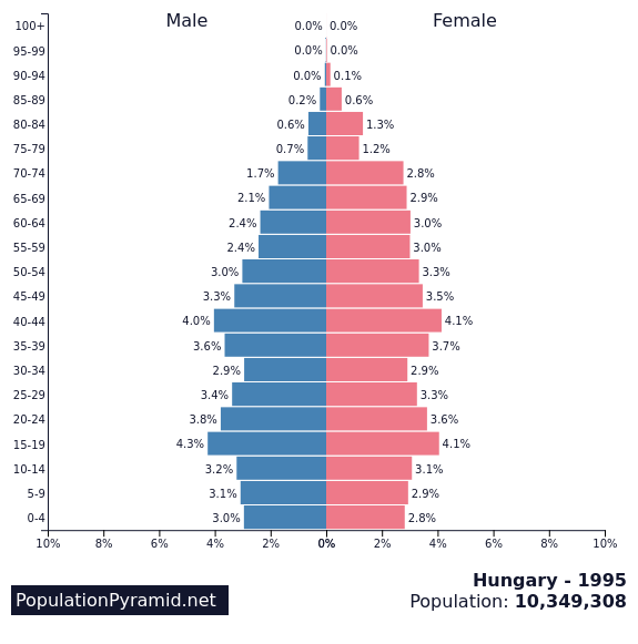 Population of Hungary 1995 - PopulationPyramid net