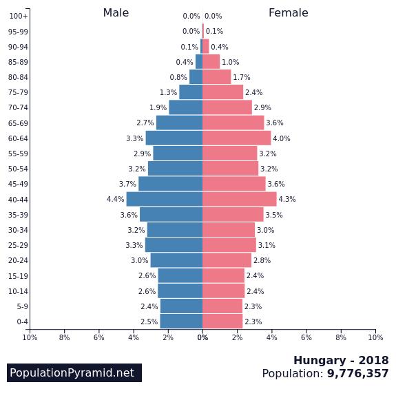 Population of Hungary 2018 - PopulationPyramid net