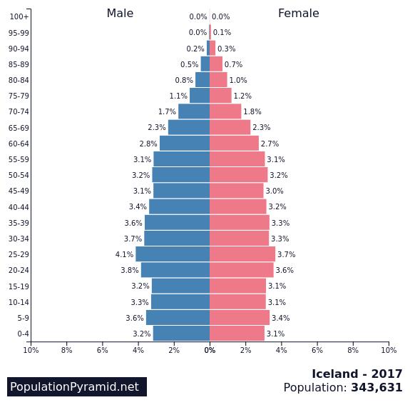 Population of Iceland 2017 - PopulationPyramid.net