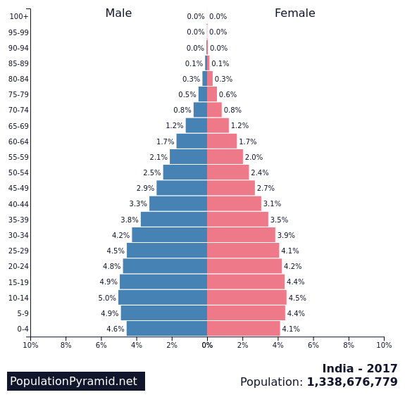 Population Of India 2017 Populationpyramidnet