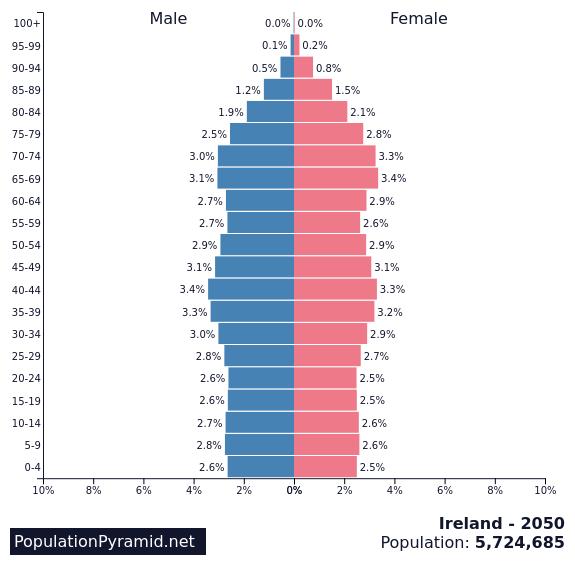 Map Of Ireland 2050.Population Of Ireland 2050 Populationpyramid Net