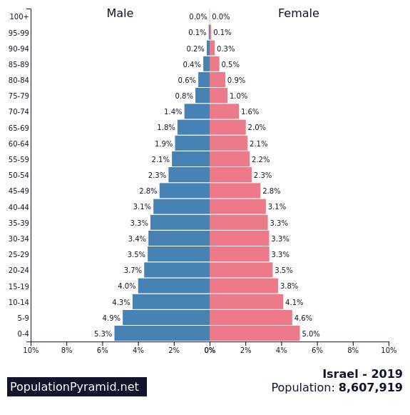 Population of Israel 2019 - PopulationPyramid.net