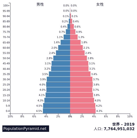 人口: 世界 2019 - PopulationPyramid.net