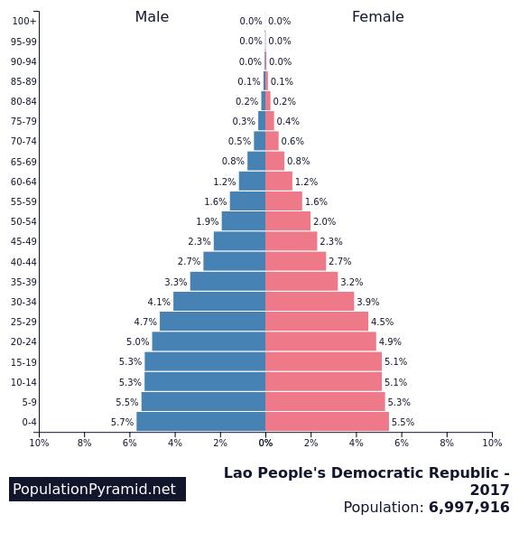 「laos population」的圖片搜尋結果
