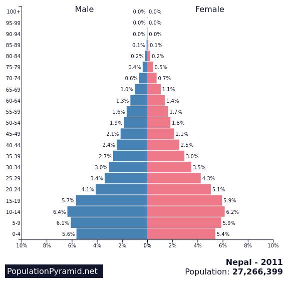 Population of Nepal 2011 - PopulationPyramid net