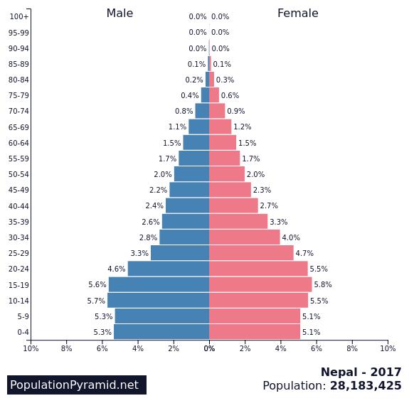 Population of Nepal 2017 - PopulationPyramid.net