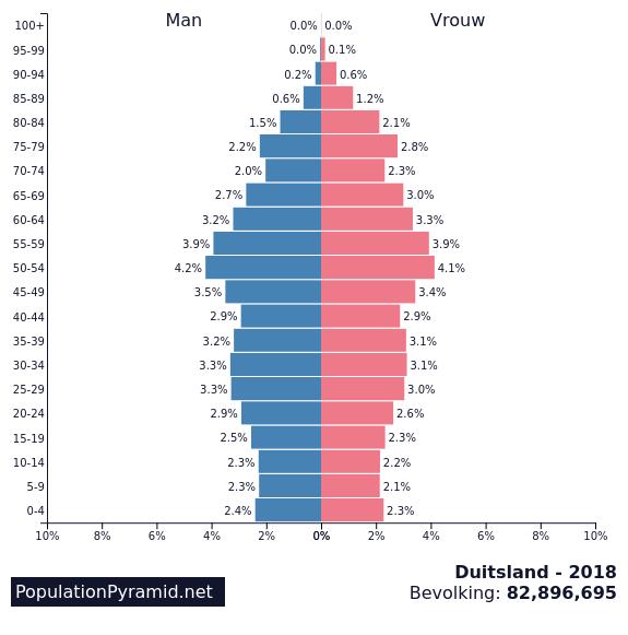 Bevolking Duitsland 2018 Populationpyramidnet