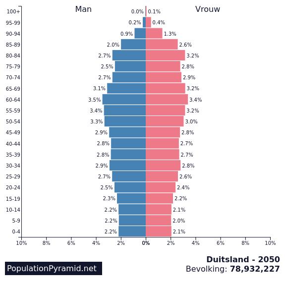 Bevolking Duitsland 2050 Populationpyramidnet
