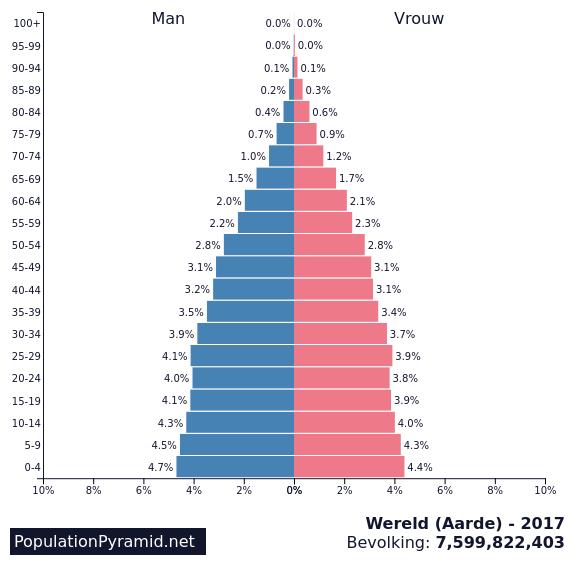 Bevolkingspiramides Van De Wereld Van 1950 Tot 2100