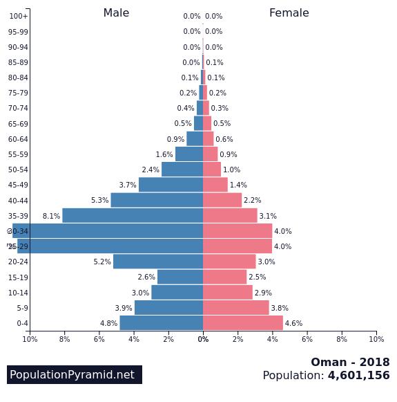 Population of Oman 2018 - PopulationPyramid net