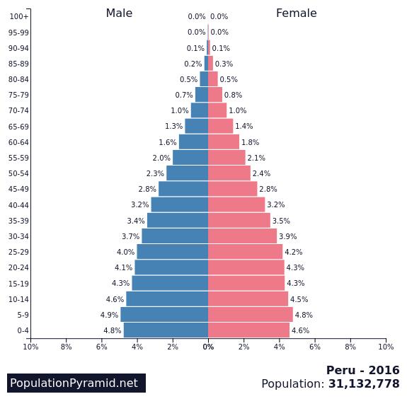 Population Of Peru PopulationPyramidnet - Peru population map 1970