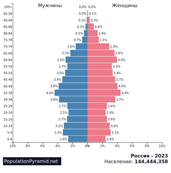 Пирамида численности населения мира с 1950 до 2100 года