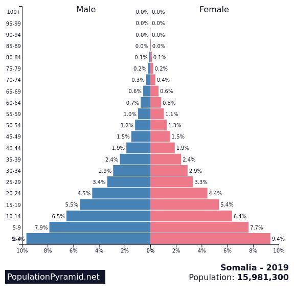 Population of Somalia 2019 - PopulationPyramid net