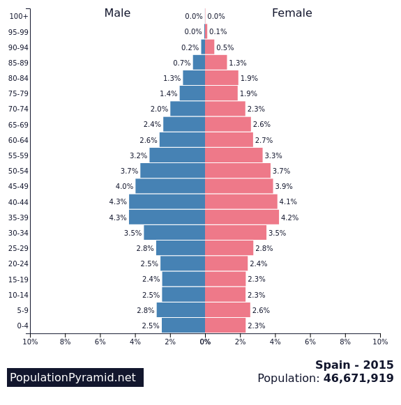 Population Of Spain 2015 - Populationpyramidnet-8830